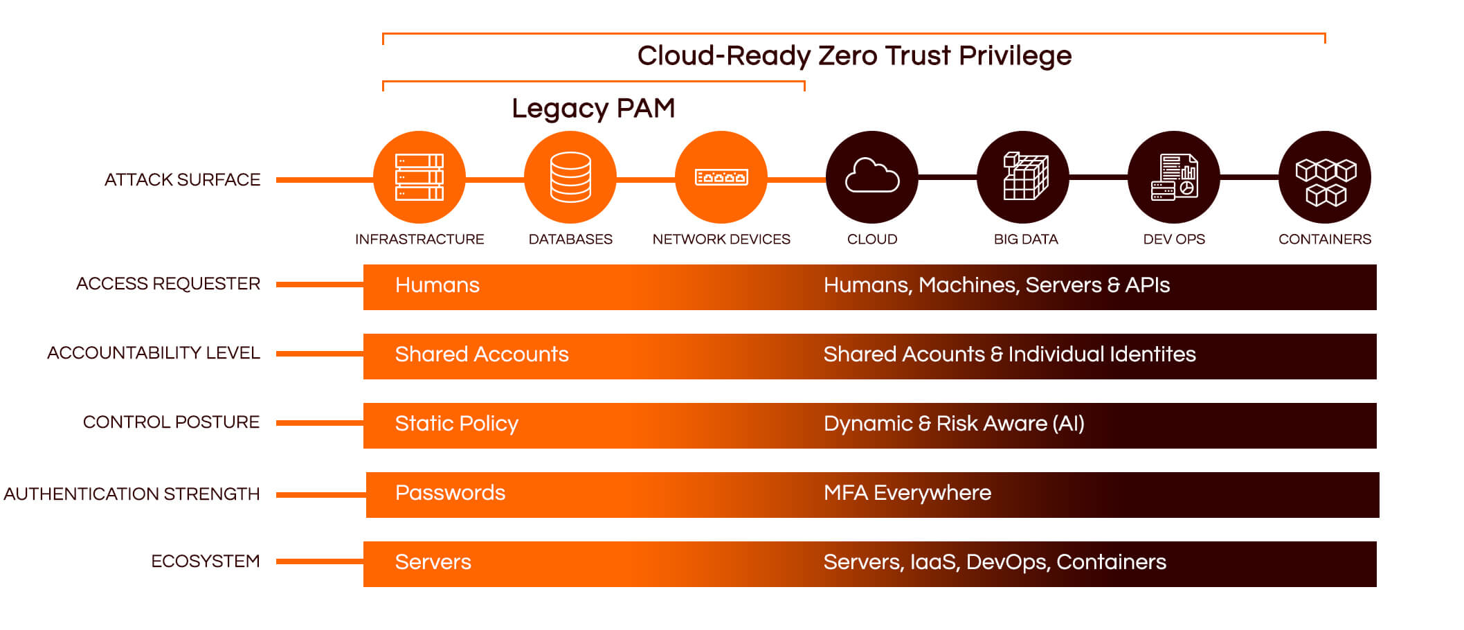 Cyway - #1 Cybersecurity Solutions Distributor in the Middle East - Cloud Ready Zero Trust Privilege