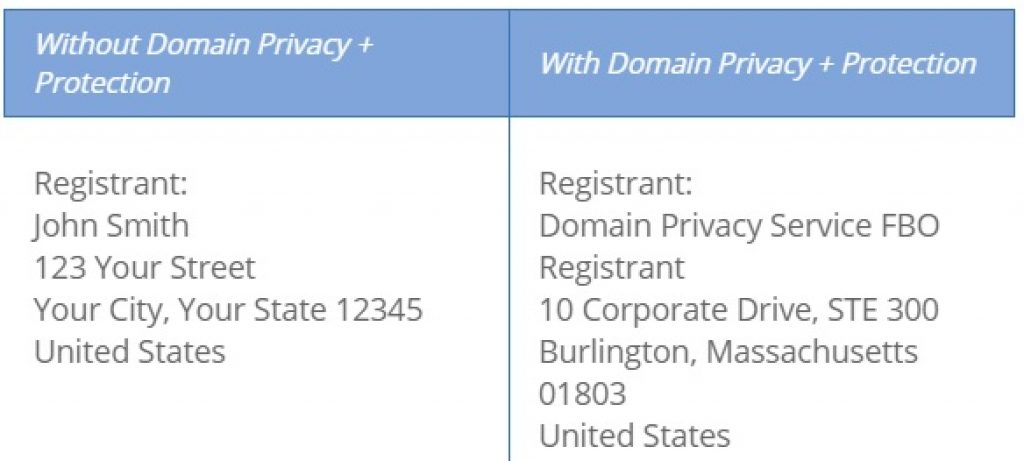 Keep Domain Privacy & Protection