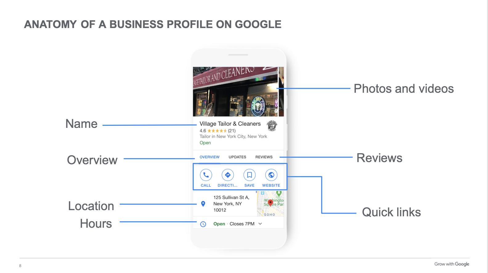 Anatomía de tu perfil de Google My Business