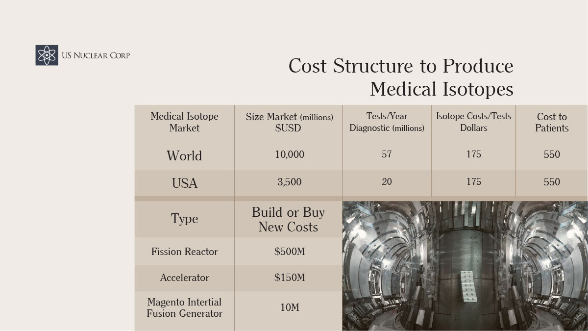 Cost Structure to Produce Medical Isotopes