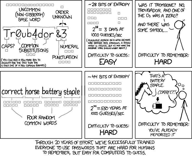 A comic illustrating the modern day problems with passwords
