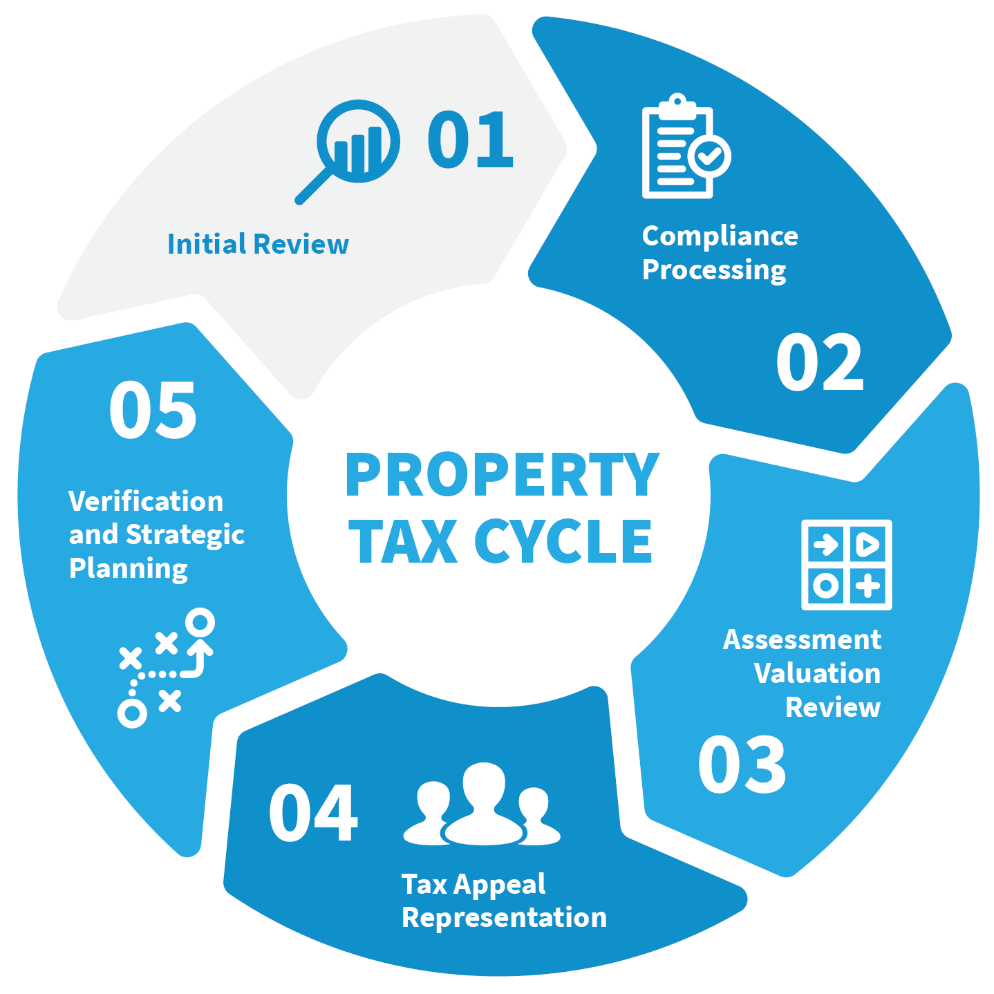 Property Tax Cycle
