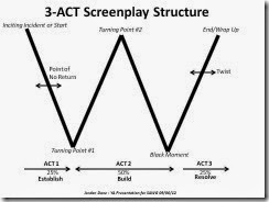 SAWG YA Presentation - 3-Act Screenplay Structure Diagram 091612