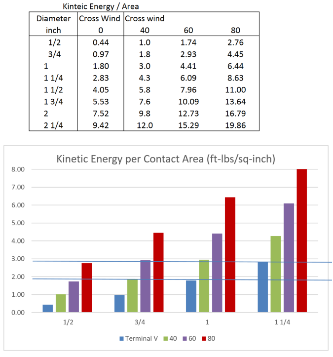 Kinetic Energy of Wind Driven Hail