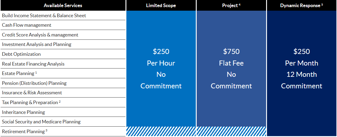 FINANCIAL PLANNING FEES