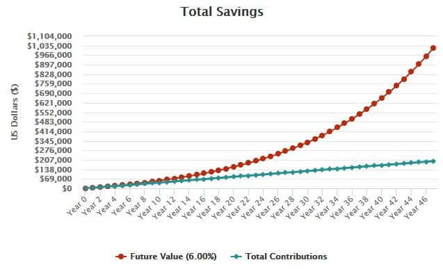 6 percent compound interest over 47 years