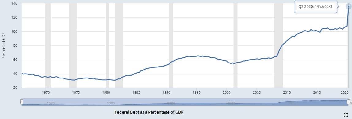 Debt vs GDP 2020