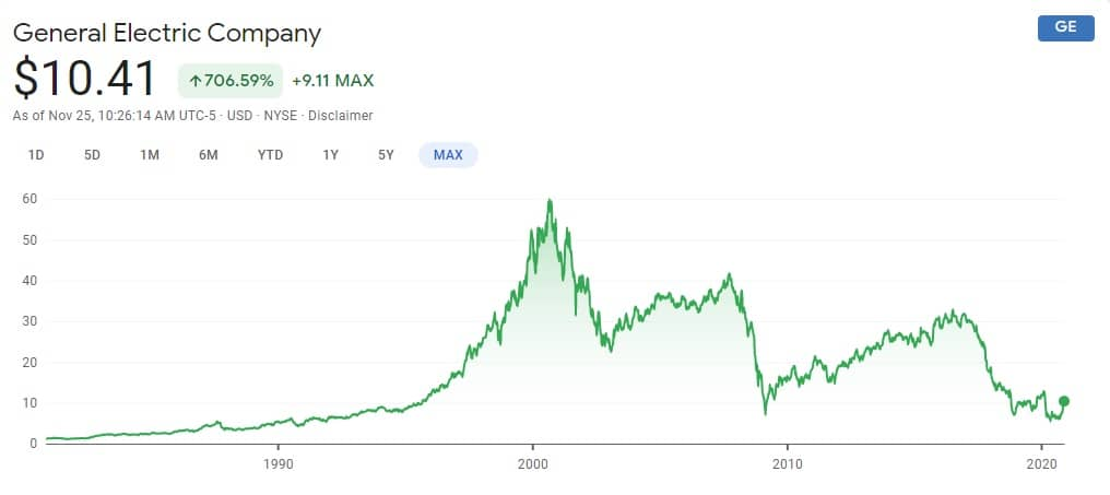 General Electric All time stock chart