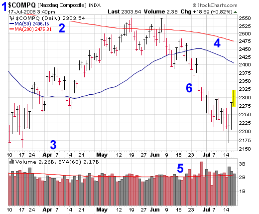 stock chart diagram