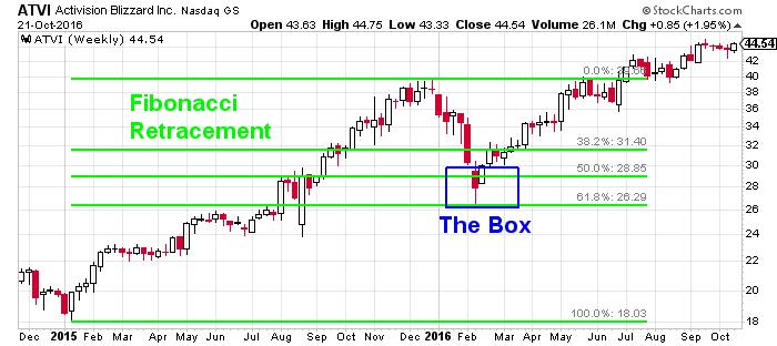 stock retracement