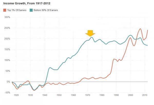 Income disparity growth