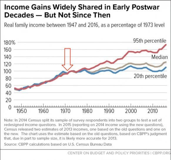 Income Gains by Class