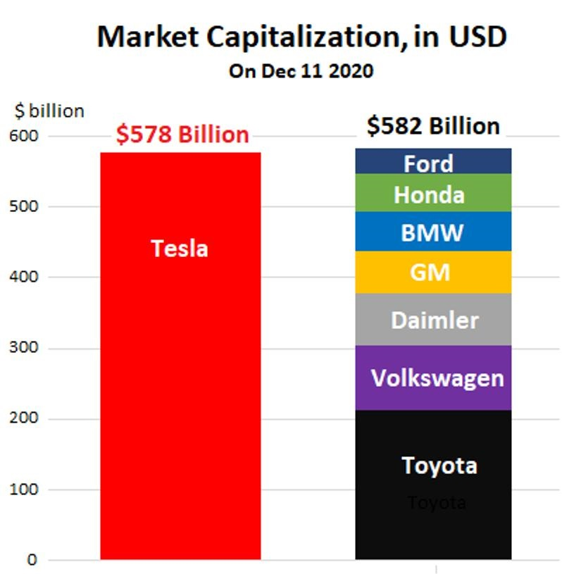 Tesla Market Cap vs All Other Automakers
