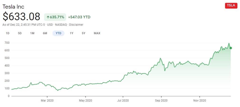 Tesla's Stock price Chart 2020