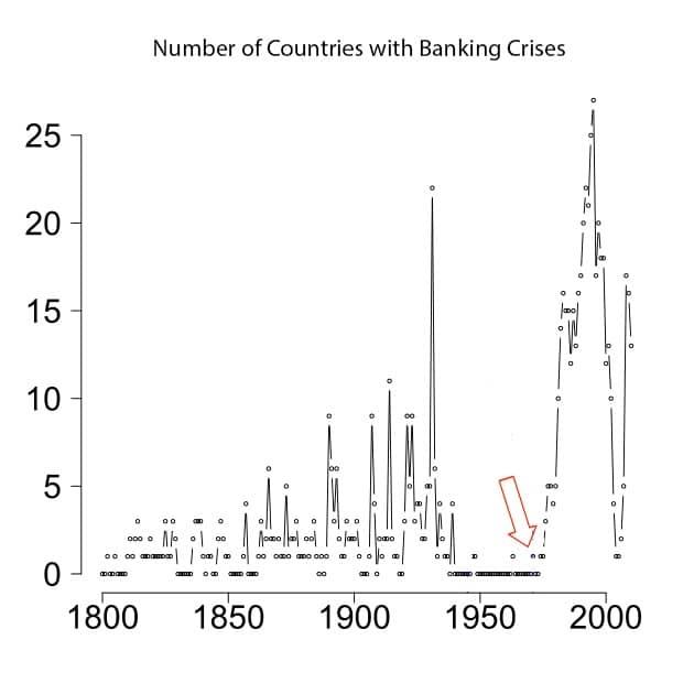 Banking Crises of the last century