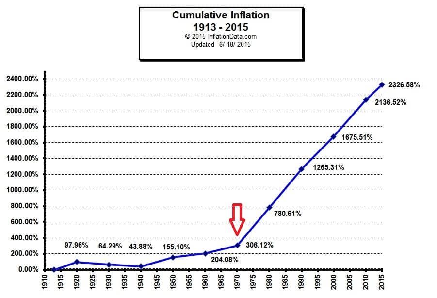 Cumulative Inflation