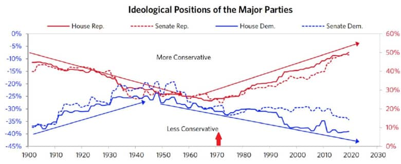 Extreme Ideological Positions