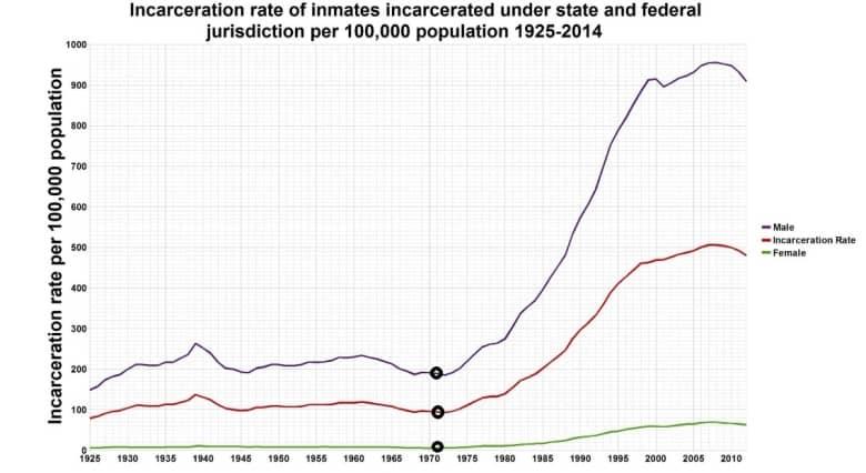 Incarceration Rates