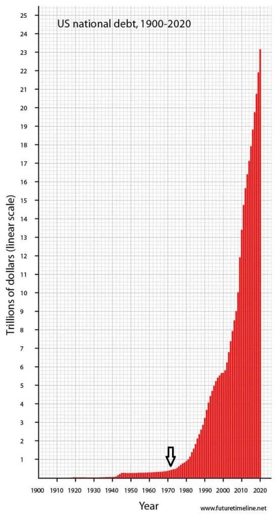US National Debt Chart