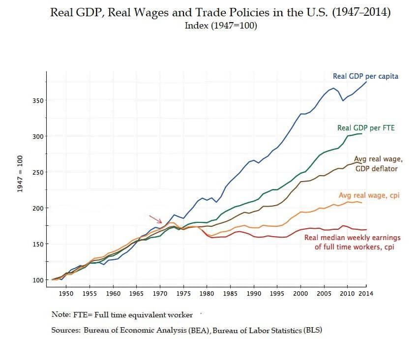 weekly earnings vs GDP