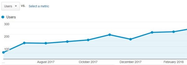 seo can increase in web visits