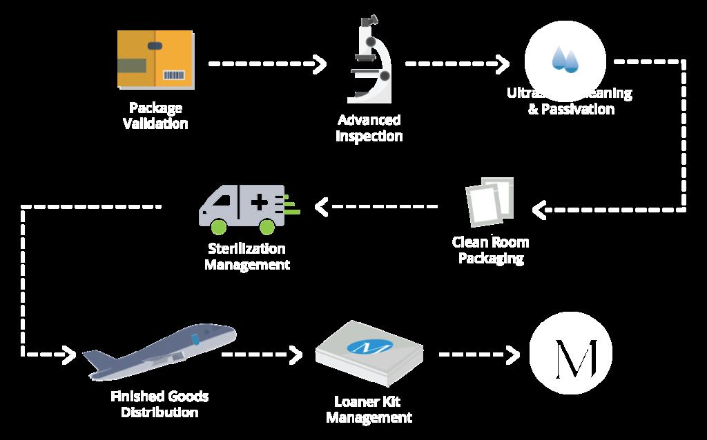 Millstone Services Infographic