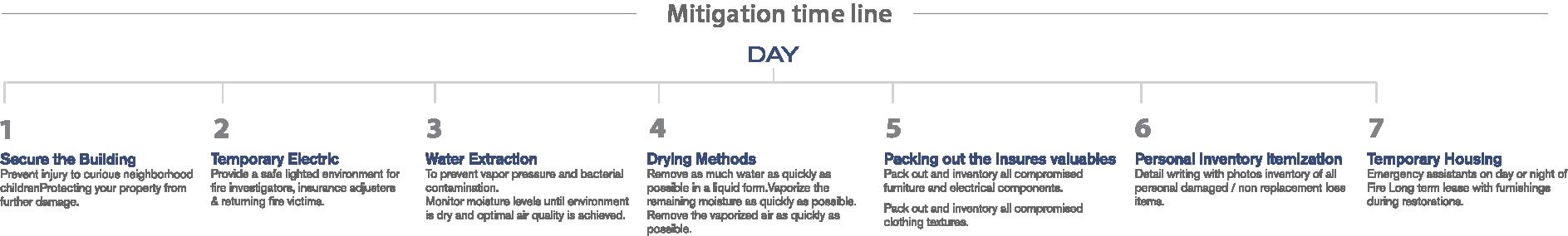 Mitigation-Timeline
