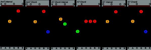 easy beginner guitar 2 chord tabs