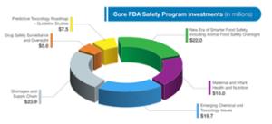 Core FDA Safety Program Investments