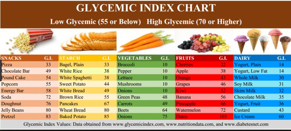 Phoenix-Personal-Training-glycemic-index