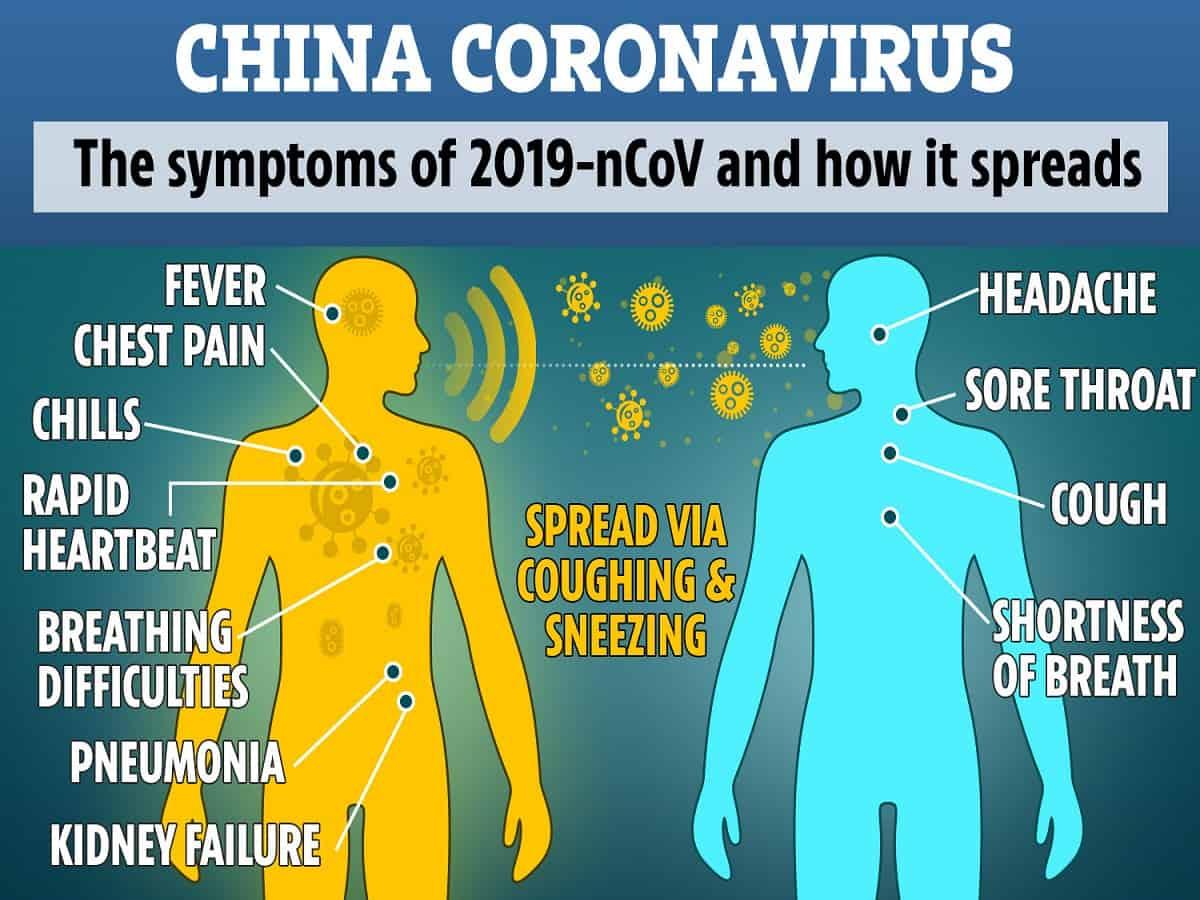 Novel CoronaVirus (2019-nCov), Symptoms and Prevention