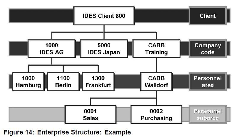 SAP HR Structure