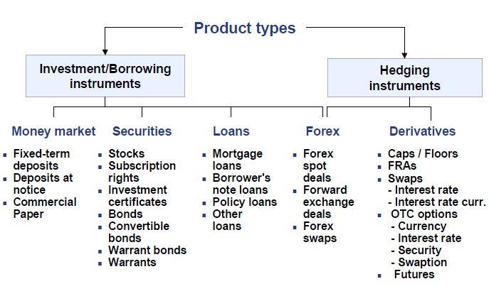 SAP Treasury product types
