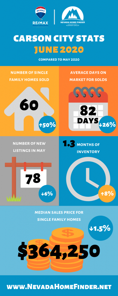 June 2020 statistics for Carson City, NV.