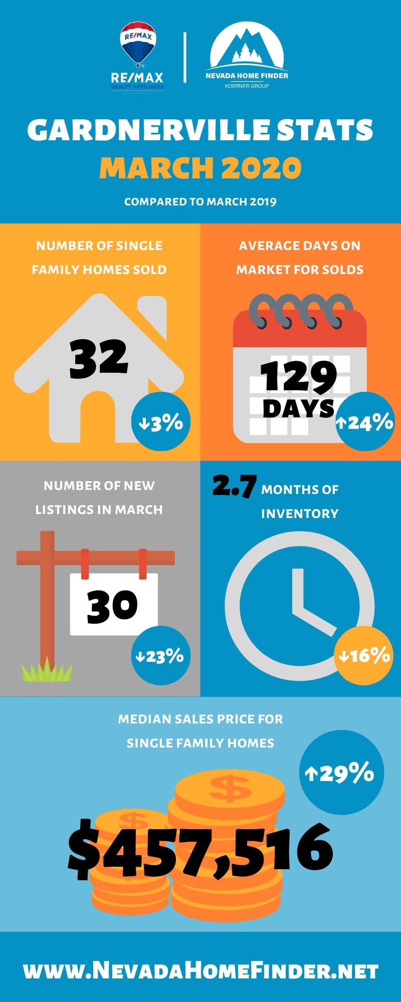 March 2020 statistics for Gardnerville, NV.