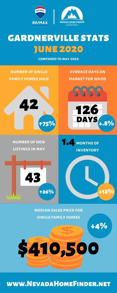 June 2020 market statistics for Gardnerville, NV.