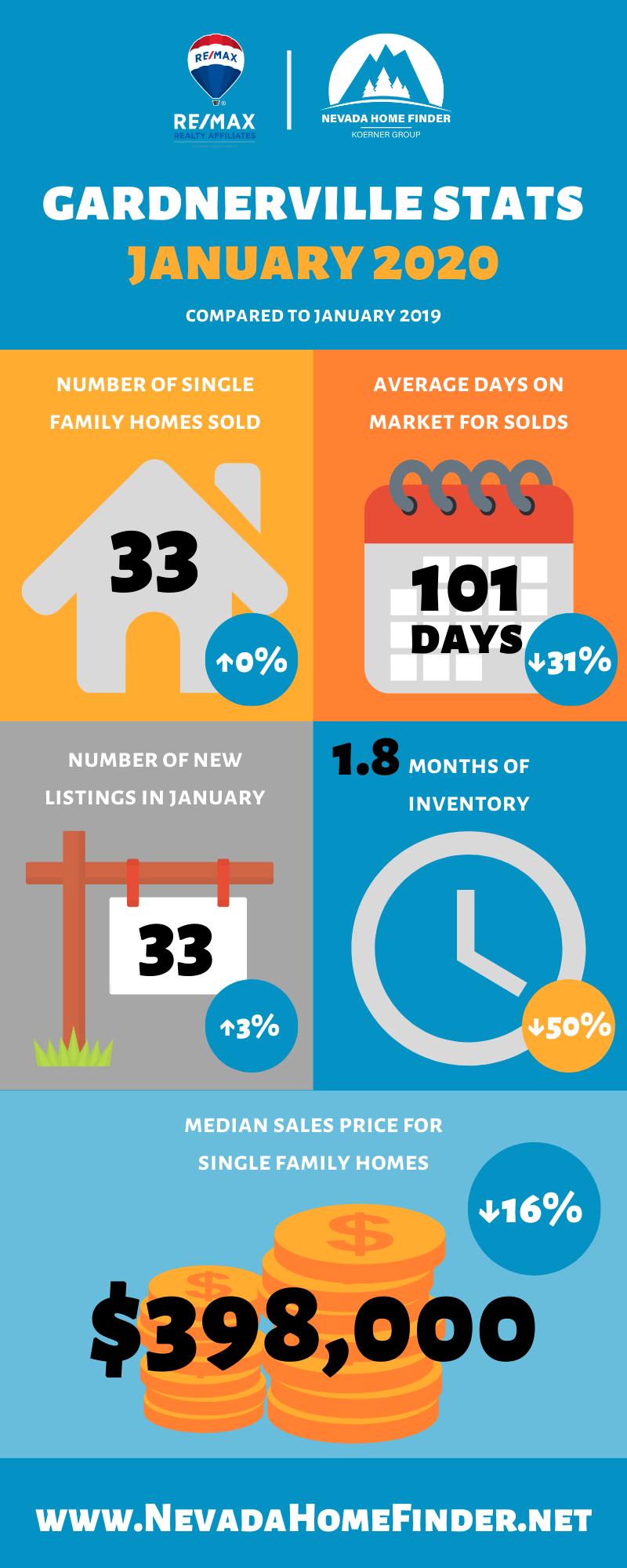 January 2020 market statistics for Gardnerville, NV.