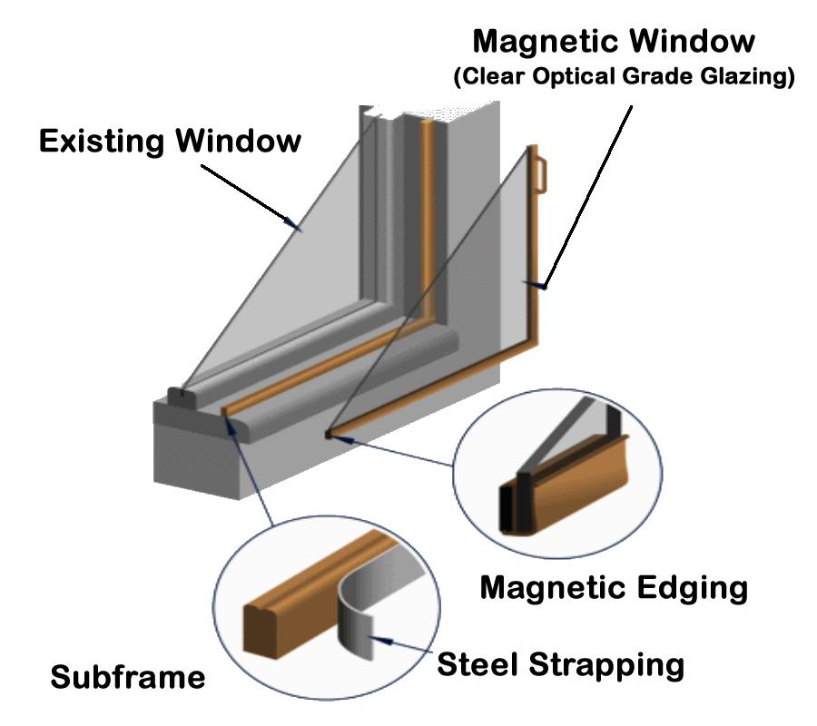 PlexiglassnStorm Window Acrylic