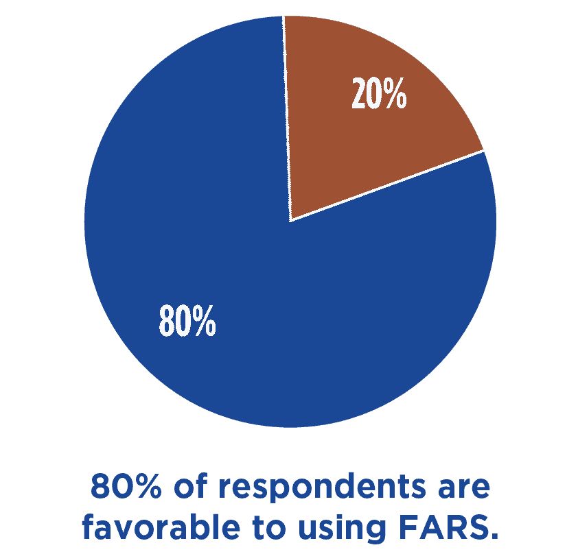80 percent of respondents are favorable to using FARS.