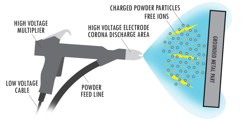 Powder-Graphic