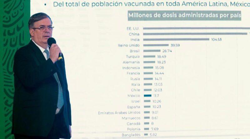 México Recibirá 2.3 Millones de Vacunas contra COVID-19
