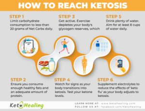 how_to_get_into_ketosis