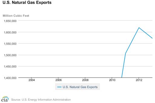 natural gas statistics - exports
