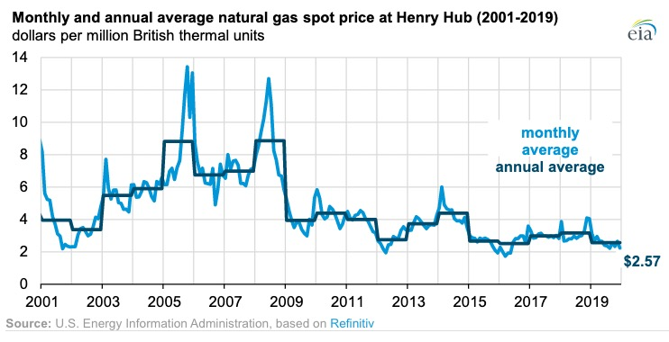 natural gas consumers
