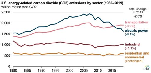 energy-related CO2 emissions