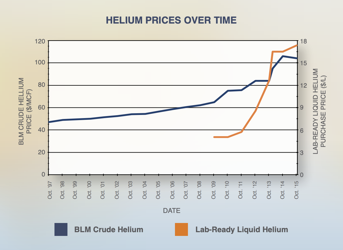 helium resources