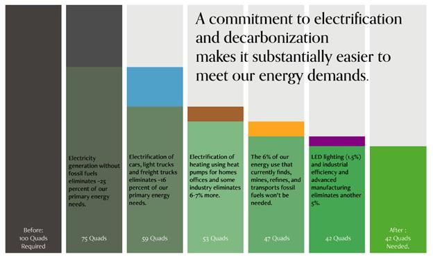 deep decarbonization