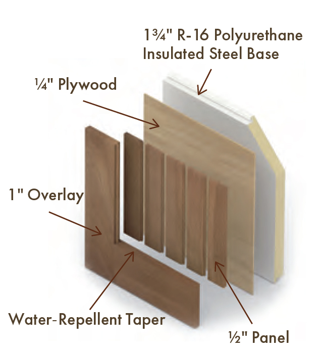 Everite door - North Country Series Construction Details