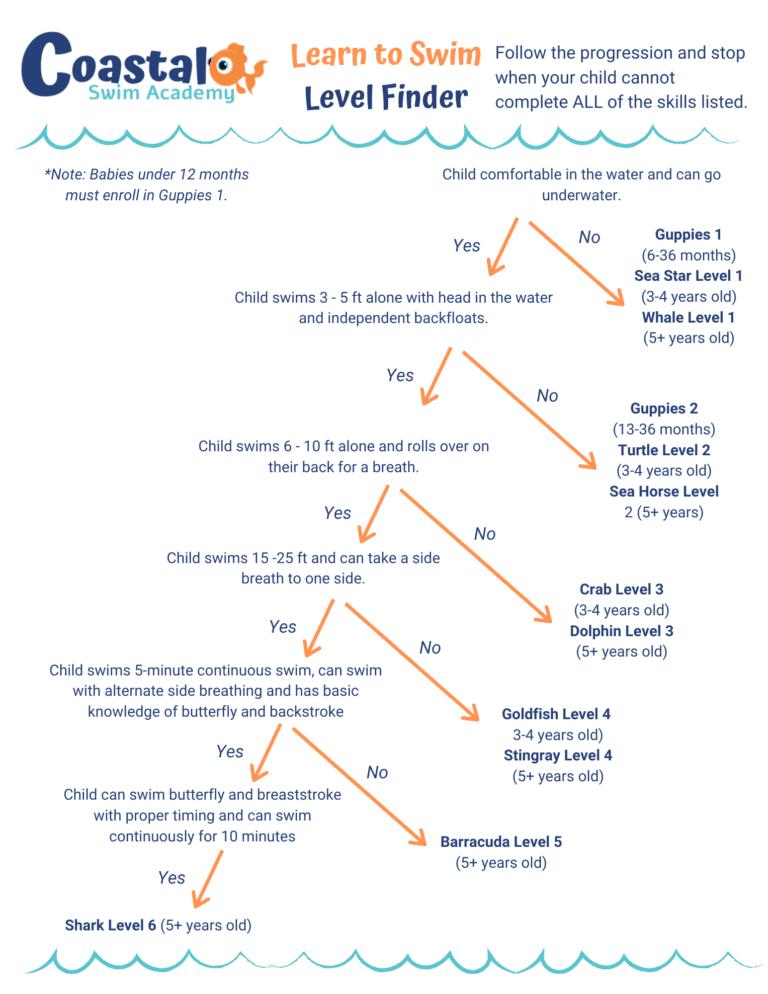 coastal-level-finder-new