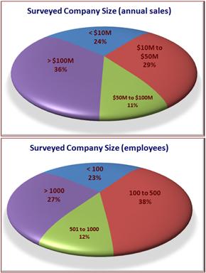 Business Customer Survey